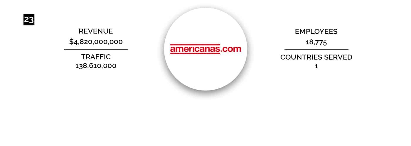 Lojas Americanans