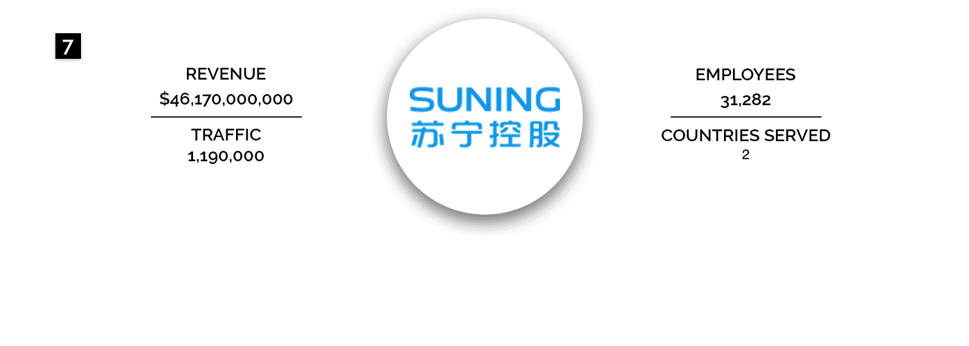Suning Commerce Group Co. Ltd